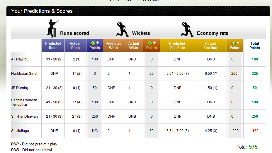 cricket-predictions-sample-report